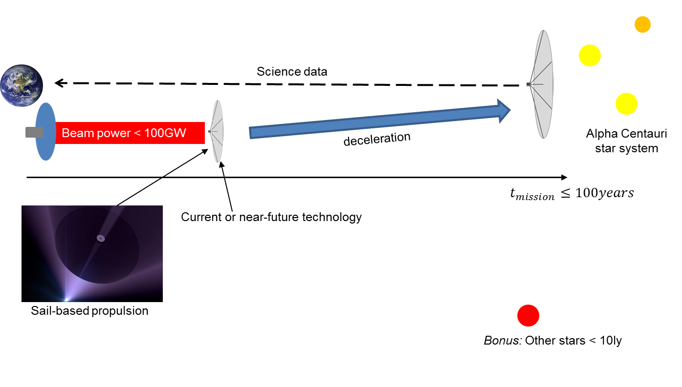 Figure 3: Graphical representation of the Project Dragonfly requirements
