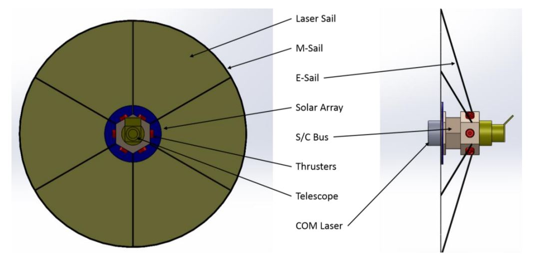 Figure 4: The spacecraft of the Technical University of Munich. Sail is not to scale.